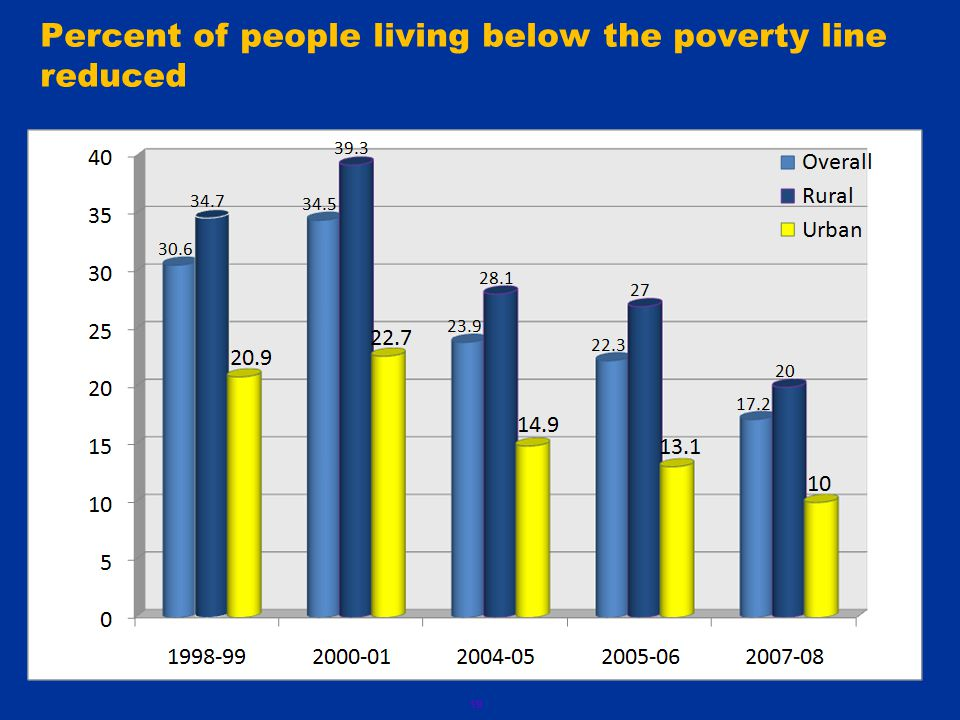 19 Percent of people living below the poverty line reduced