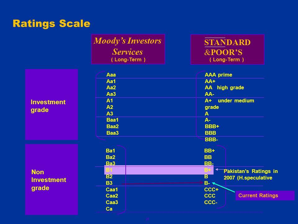 21 Ratings Scale STANDARD &POOR'S Moody's Investors Services Investment grade Non Investment grade Aaa Aa1 Aa2 Aa3 A1 A2 A3 Baa1 Baa2 Baa3 ( Long-Term ) AAA prime AA+ AA high grade AA- A+ under medium grade A A- BBB+ BBB BBB- Ba1 Ba2 Ba3 B1 B2 B3 Caa1 Caa2 Caa3 Ca BB+ BB BB- B+ B B- CCC+ CCC CCC- Pakistan's Ratings in 2007 (H.speculative Current Ratings