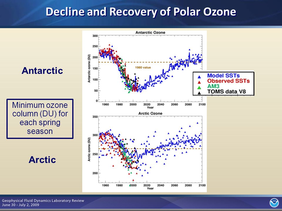 7 Antarctic Arctic Minimum ozone column (DU) for each spring season Decline and Recovery of Polar Ozone