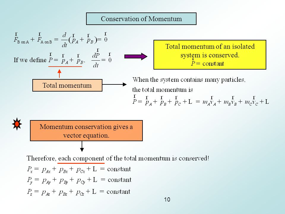 10 Conservation of Momentum Total momentum Total momentum of an isolated system is conserved. Momentum conservation gives a vector equation.