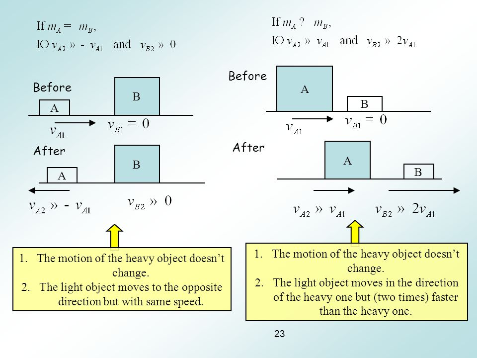 23 A B A Before After B A B B Before After A 1.The motion of the heavy object doesn't change. 2.The light object moves to the opposite direction but w