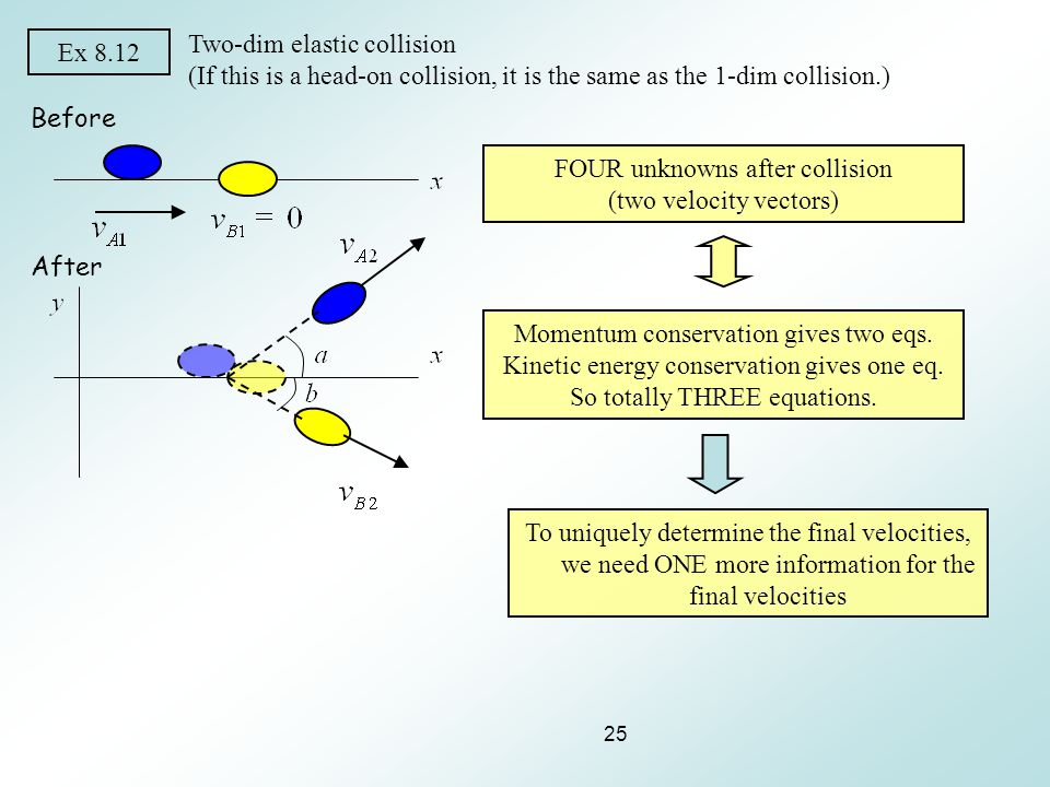 25 Ex 8.12 Two-dim elastic collision (If this is a head-on collision, it is the same as the 1-dim collision.) Before After FOUR unknowns after collisi