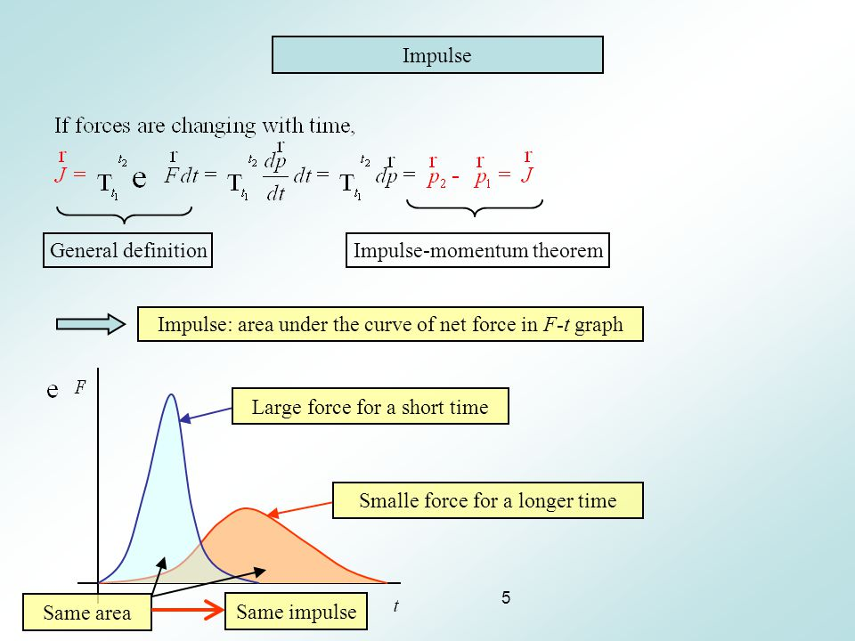 5 Impulse General definitionImpulse-momentum theorem Impulse: area under the curve of net force in F-t graph Same area Same impulse Large force for a