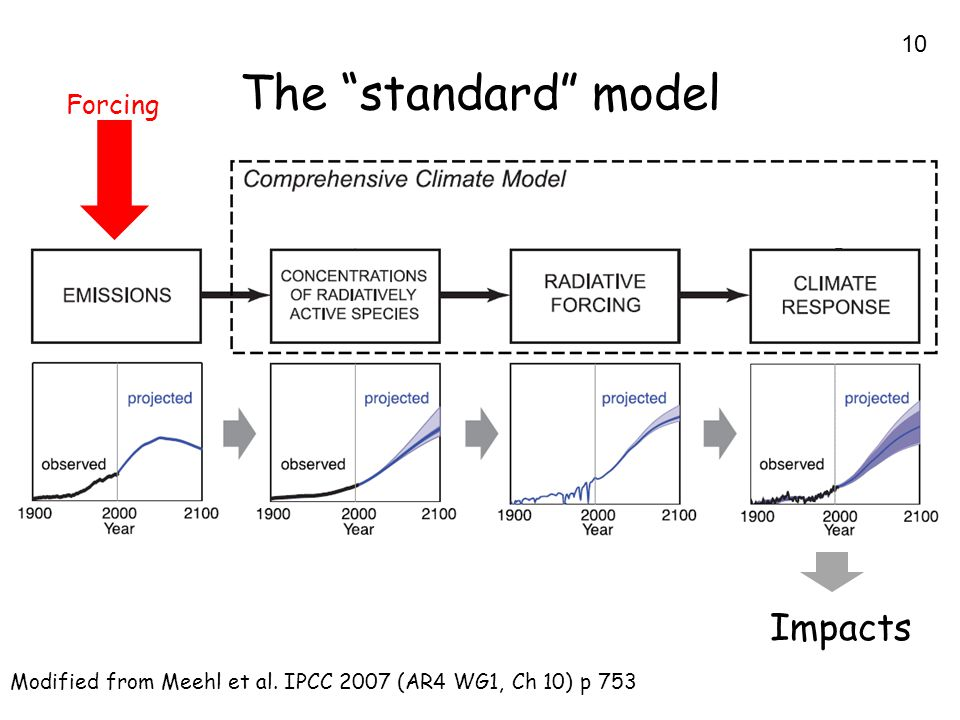 10 The standard model Impacts Forcing Modified from Meehl et al. IPCC 2007 (AR4 WG1, Ch 10) p 753