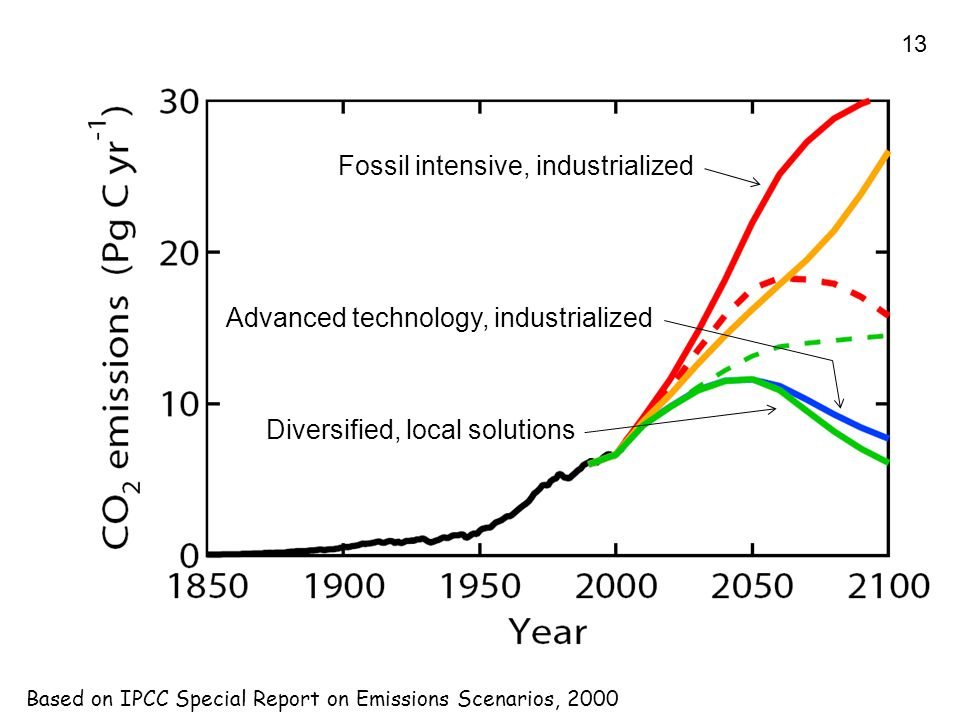 13 Based on IPCC Special Report on Emissions Scenarios, 2000 Fossil intensive, industrialized Advanced technology, industrialized Diversified, local solutions
