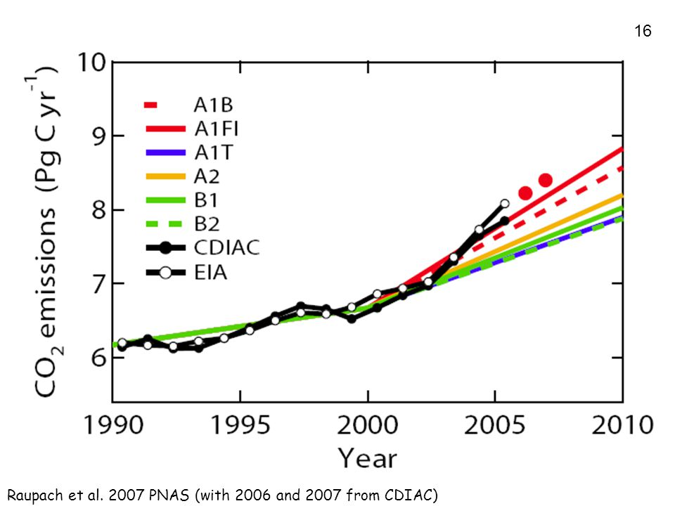 16 Raupach et al. 2007 PNAS (with 2006 and 2007 from CDIAC)