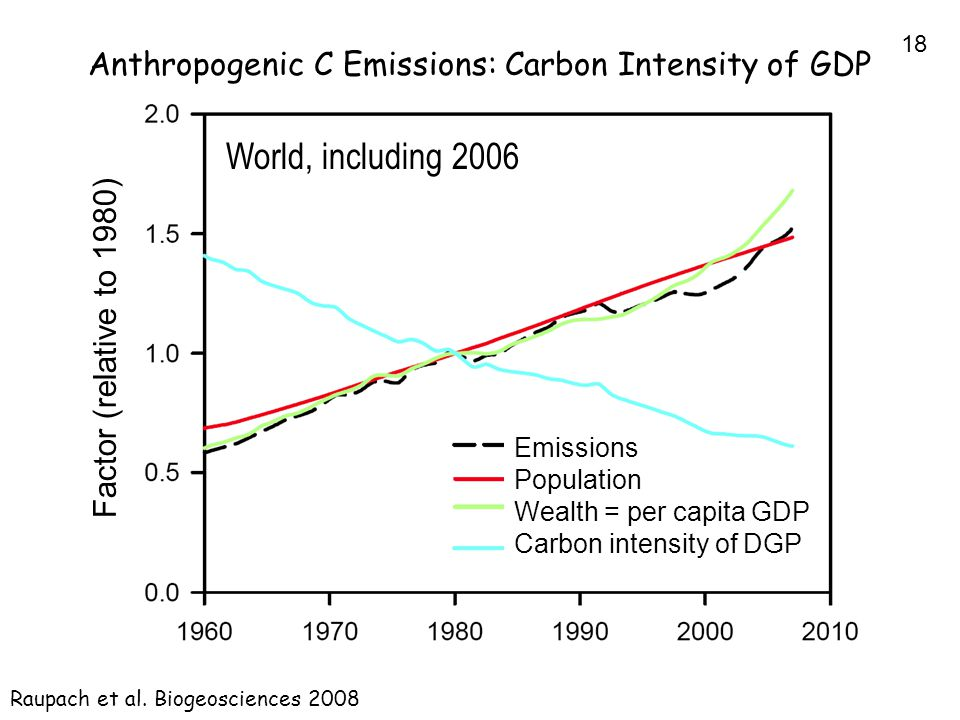18 Anthropogenic C Emissions: Carbon Intensity of GDP Raupach et al.