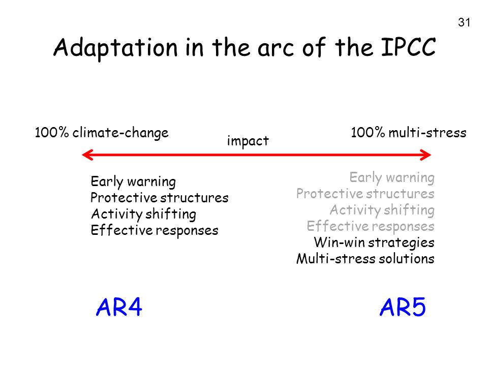 31 Adaptation in the arc of the IPCC 100% climate-change100% multi-stress impact Early warning Protective structures Activity shifting Effective responses Early warning Protective structures Activity shifting Effective responses Win-win strategies Multi-stress solutions AR4AR5