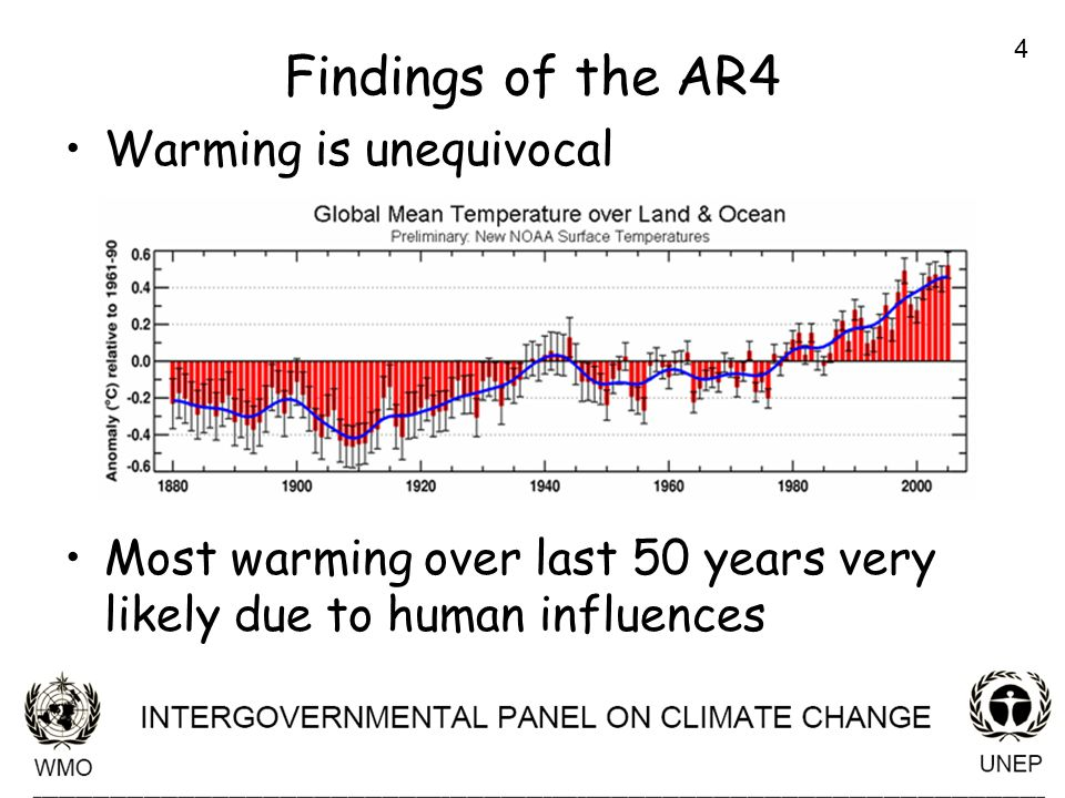 4 Findings of the AR4 Warming is unequivocal Most warming over last 50 years very likely due to human influences