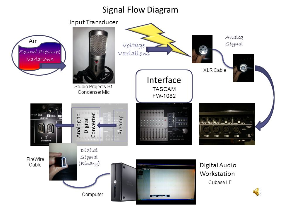 Signal Flow Diagram Voltage Variations Input Transducer Studio Projects B1 Condenser Mic Preamp Analog to Digital Converter Computer Cubase LE Digital Audio Workstation Interface TASCAM FW-1082 Sound Pressure Variations Air FireWire Cable Digital Signal (Binary) XLR Cable Analog Signal