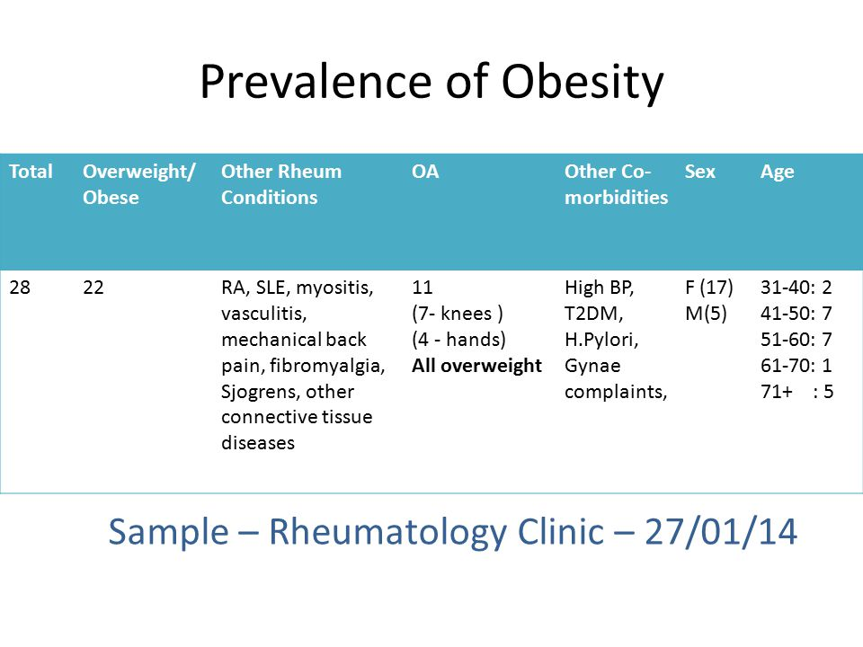 Prevalence of Obesity TotalOverweight/ Obese Other Rheum Conditions OAOther Co- morbidities SexAge 2822RA, SLE, myositis, vasculitis, mechanical back