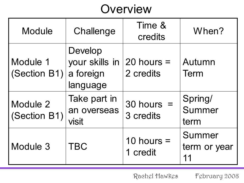 ModuleChallenge Time & credits When.