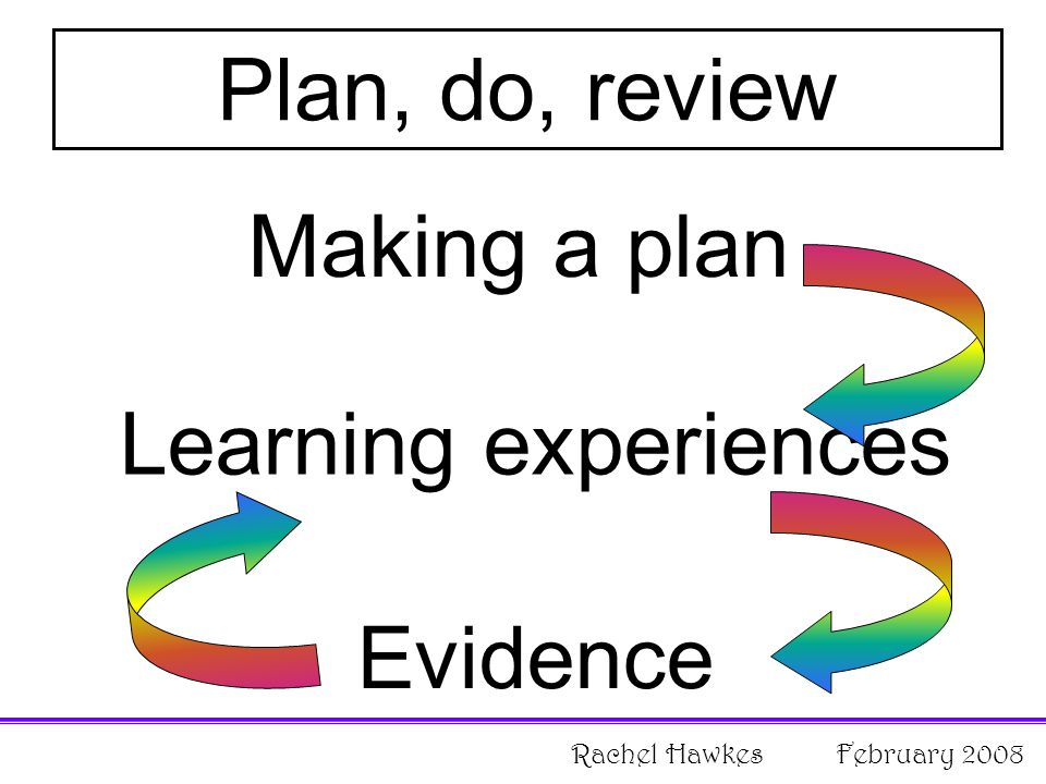 Plan, do, review Evidence Learning experiences Making a plan Rachel Hawkes February 2008