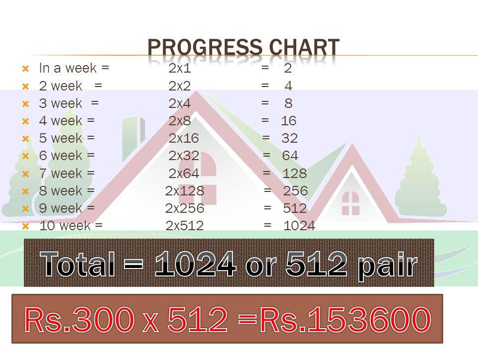  In a week = 2x1 = 2  2 week = 2x2 = 4  3 week = 2x4 = 8  4 week = 2x8 = 16  5 week = 2x16 = 32  6 week = 2x32 = 64  7 week = 2x64 = 128  8 week = 2x128 = 256  9 week = 2x256 = 512  10 week = 2x512 = 1024