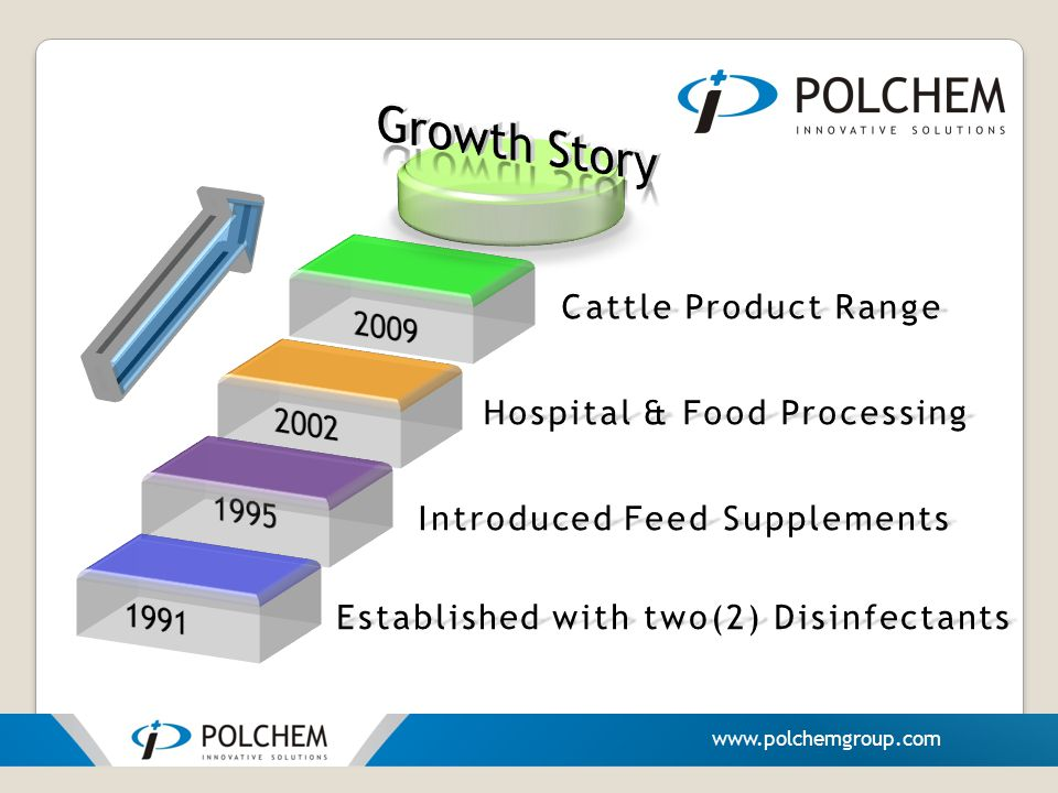 Established with two(2) Disinfectants Introduced Feed Supplements Cattle Product Range Hospital & Food Processing www.polchemgroup.com