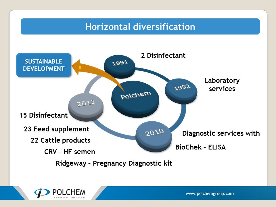 Horizontal diversification 2 Disinfectant Laboratory services Diagnostic services with BioChek – ELISA CRV – HF semen 15 Disinfectant 23 Feed suppleme