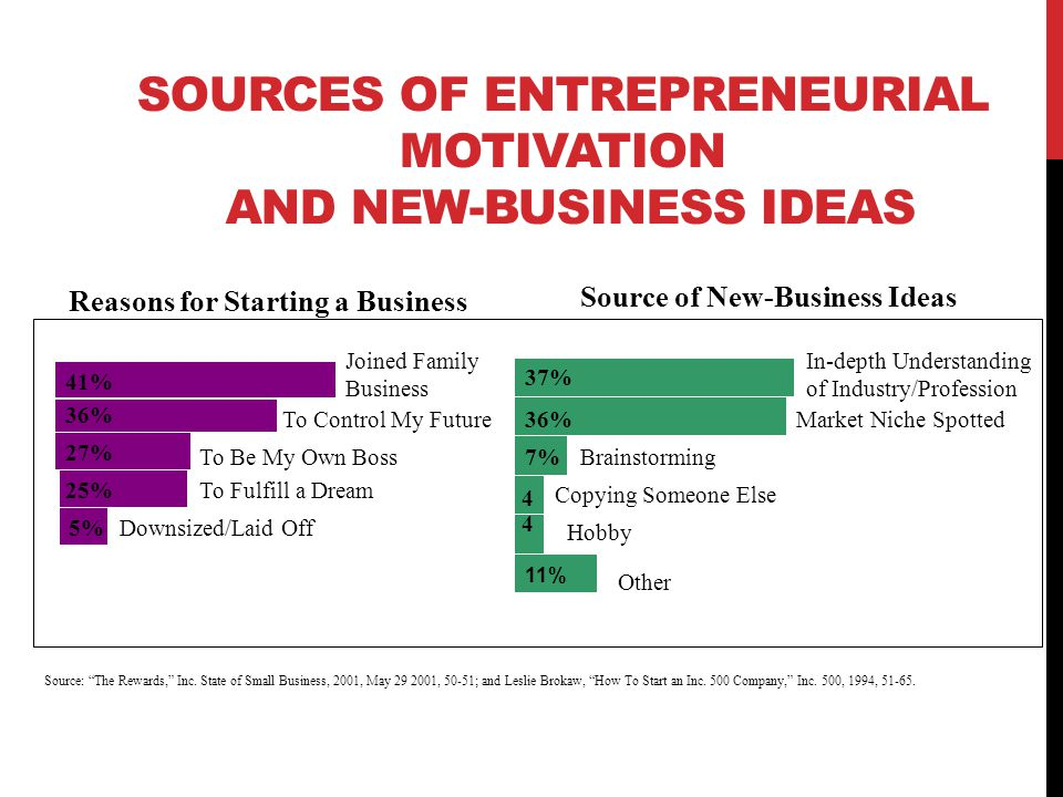 SOURCES OF ENTREPRENEURIAL MOTIVATION AND NEW-BUSINESS IDEAS 12 To Control My Future To Fulfill a Dream To Be My Own Boss Downsized/Laid Off Reasons for Starting a Business In-depth Understanding of Industry/Profession Market Niche Spotted Brainstorming Copying Someone Else Hobby Other 37% 36% 7% 4 4 Source of New-Business Ideas Source: The Rewards, Inc.
