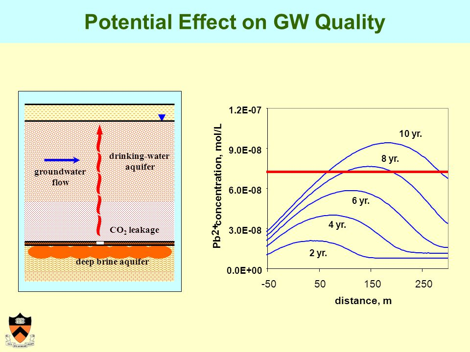 Potential Effect on GW Quality -5050150250 distance, m 2 yr.