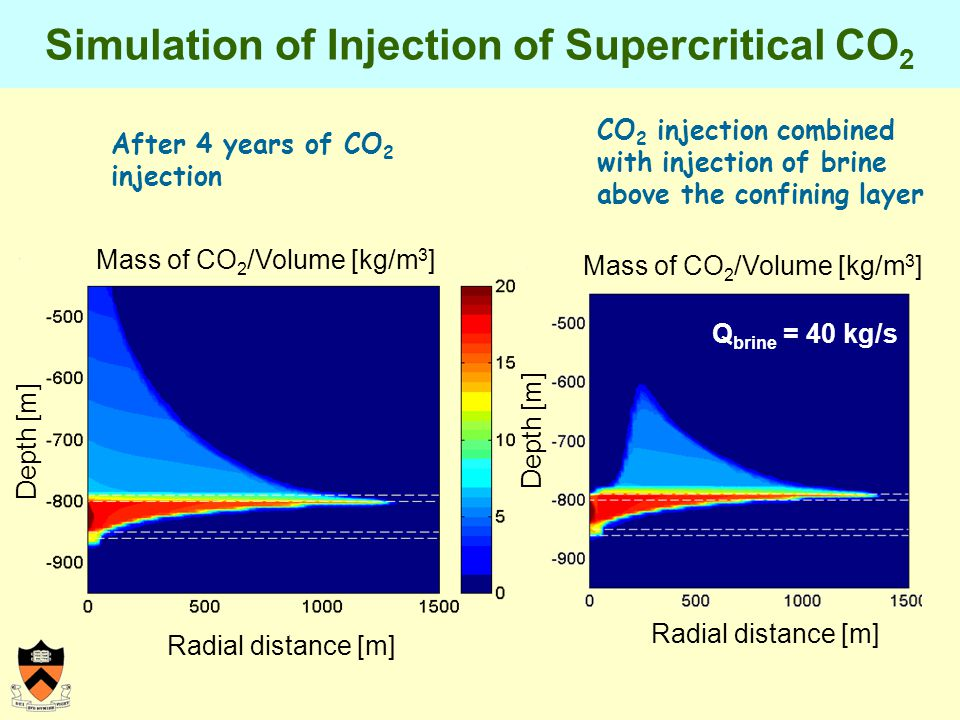 Simulation of Injection of Supercritical CO 2 After 4 years of CO 2 injection CO 2 injection combined with injection of brine above the confining layer Radial distance [m] Depth [m] Mass of CO 2 /Volume [kg/m 3 ] Q brine = 40 kg/s Radial distance [m] Depth [m] Mass of CO 2 /Volume [kg/m 3 ]