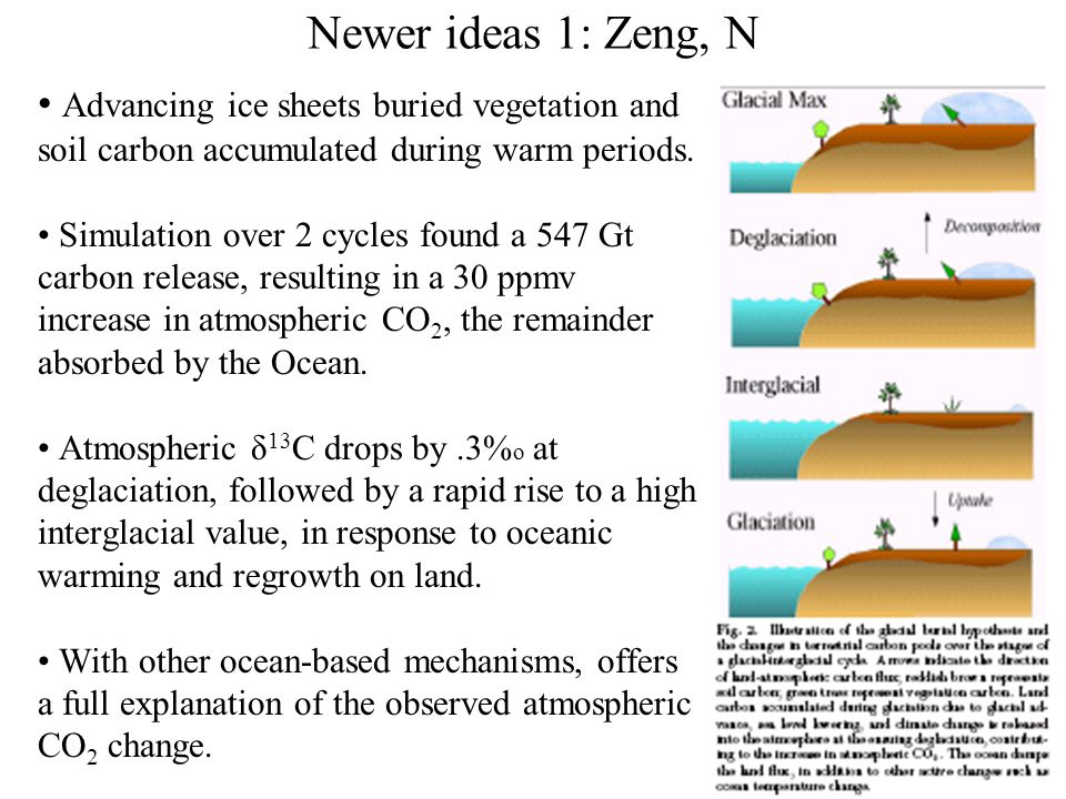 Newer ideas 1: Zeng, Ning, Glacial-Interglacial Atmospheric CO2 Change - the Glacial Burial Hypothesis Readily available from http://www.atmos.umd.edu/~zeng