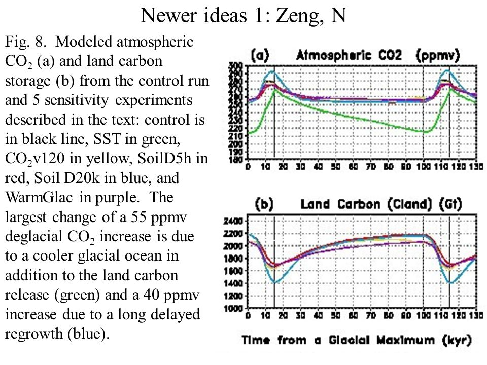 Newer ideas 1: Zeng, N Advancing ice sheets buried vegetation and soil carbon accumulated during warm periods.
