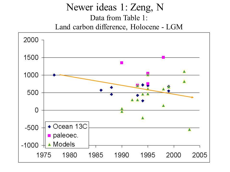 Newer ideas 1: Zeng, N Fig. 8.