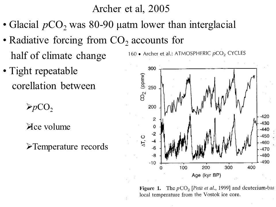 Archer et al, 2005 Glacial pCO 2 was 80-90 μatm lower than interglacial Radiative forcing from CO 2 accounts for half of climate change Tight repeatable corellation between  pCO 2  Ice volume  Temperature records