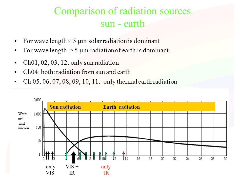 5 Comparison of radiation sources sun - earth For wave length < 5  m solar radiation is dominant For wave length > 5  m radiation of earth is dominant only VIS VIS + IR only IR Ch01, 02, 03, 12: only sun radiation Ch04: both: radiation from sun and earth Ch 05, 06, 07, 08, 09, 10, 11: only thermal earth radiation Sun radiation Earth radiation Watt/ m 2 and micron