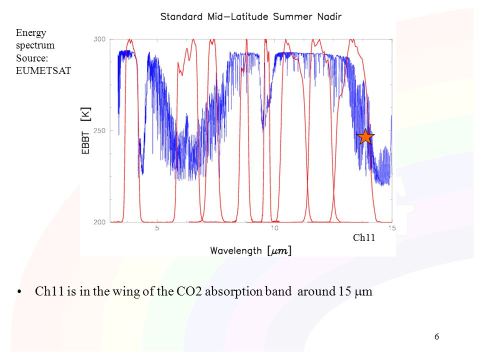 6 Ch11 is in the wing of the CO2 absorption band around 15  m Energy spectrum Source: EUMETSAT Ch11