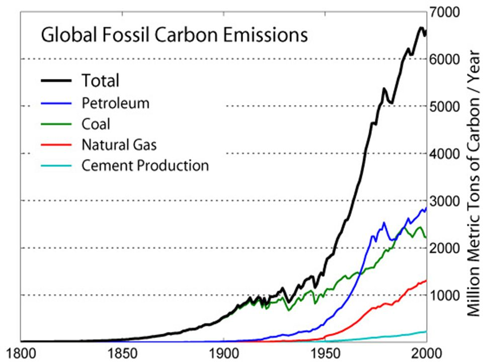 Is there Other Evidence that Rising CO2 levels are Caused by Humans.