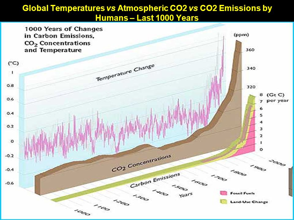 Global Temperatures vs Atmospheric CO2 vs CO2 Emissions by Humans – Last 1000 Years