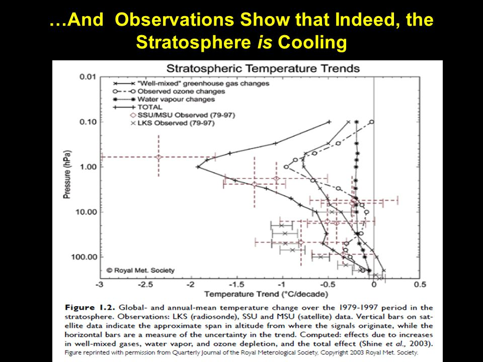 …And Observations Show that Indeed, the Stratosphere is Cooling