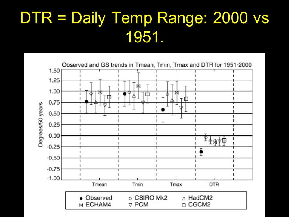 DTR = Daily Temp Range: 2000 vs 1951.