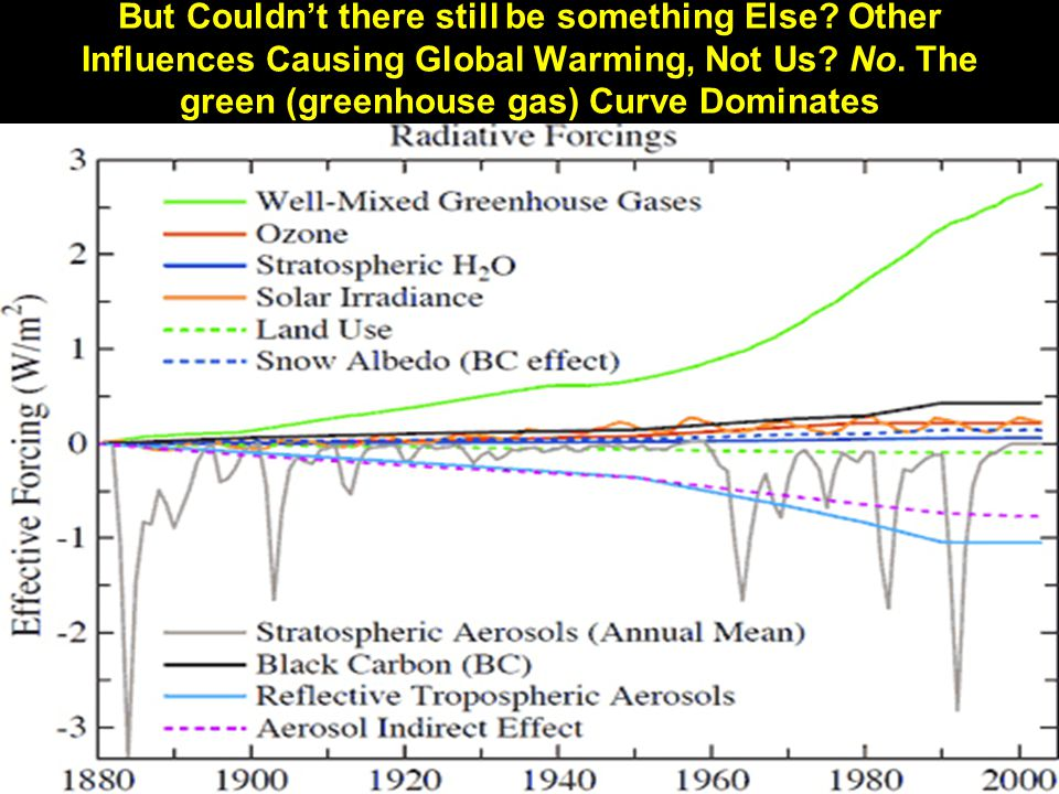 But Couldn't there still be something Else. Other Influences Causing Global Warming, Not Us.