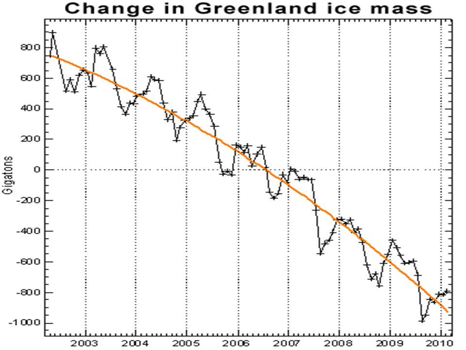 Worldwide Retreat of Glaciers