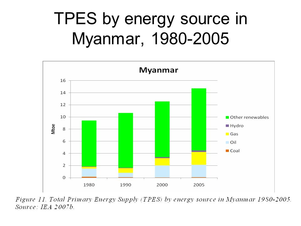 TPES by energy source in Myanmar, 1980-2005