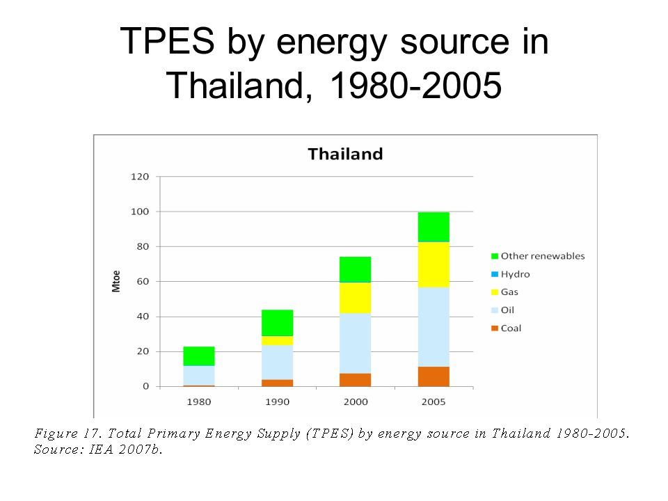 TPES by energy source in Thailand, 1980-2005