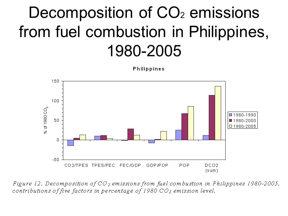 Decomposition of CO 2 emissions from fuel combustion in Philippines, 1980-2005