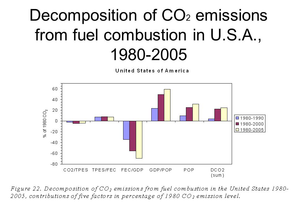 Decomposition of CO 2 emissions from fuel combustion in U.S.A., 1980-2005