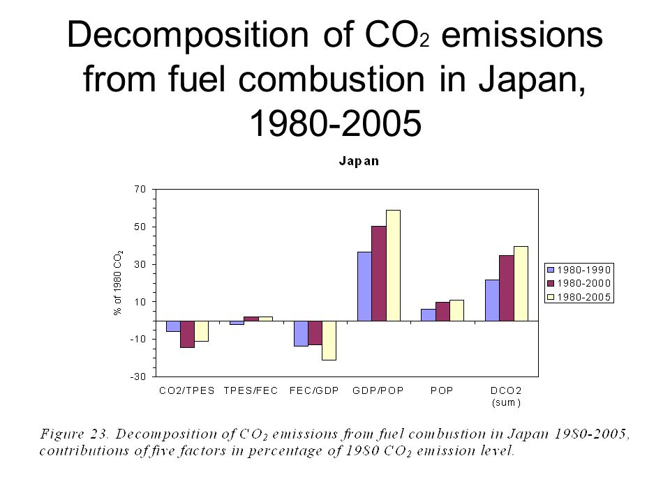 Decomposition of CO 2 emissions from fuel combustion in Japan, 1980-2005