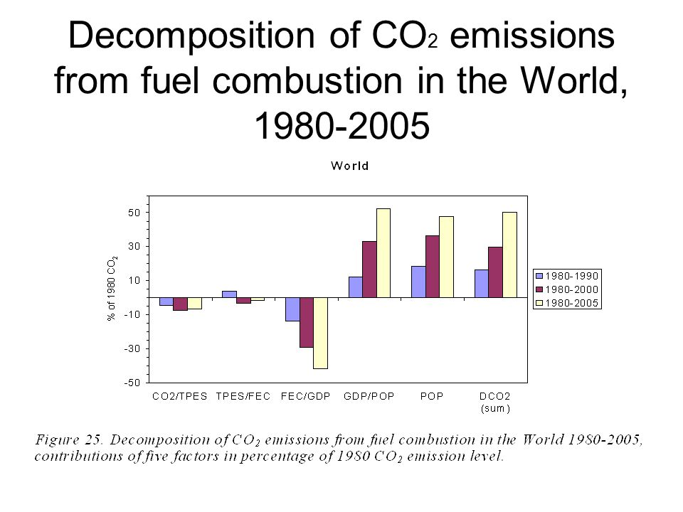 Decomposition of CO 2 emissions from fuel combustion in the World, 1980-2005