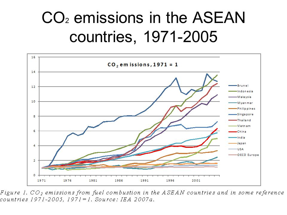 Decomposition of CO 2 emissions from fuel combustion in Indonesia, 1980-2005