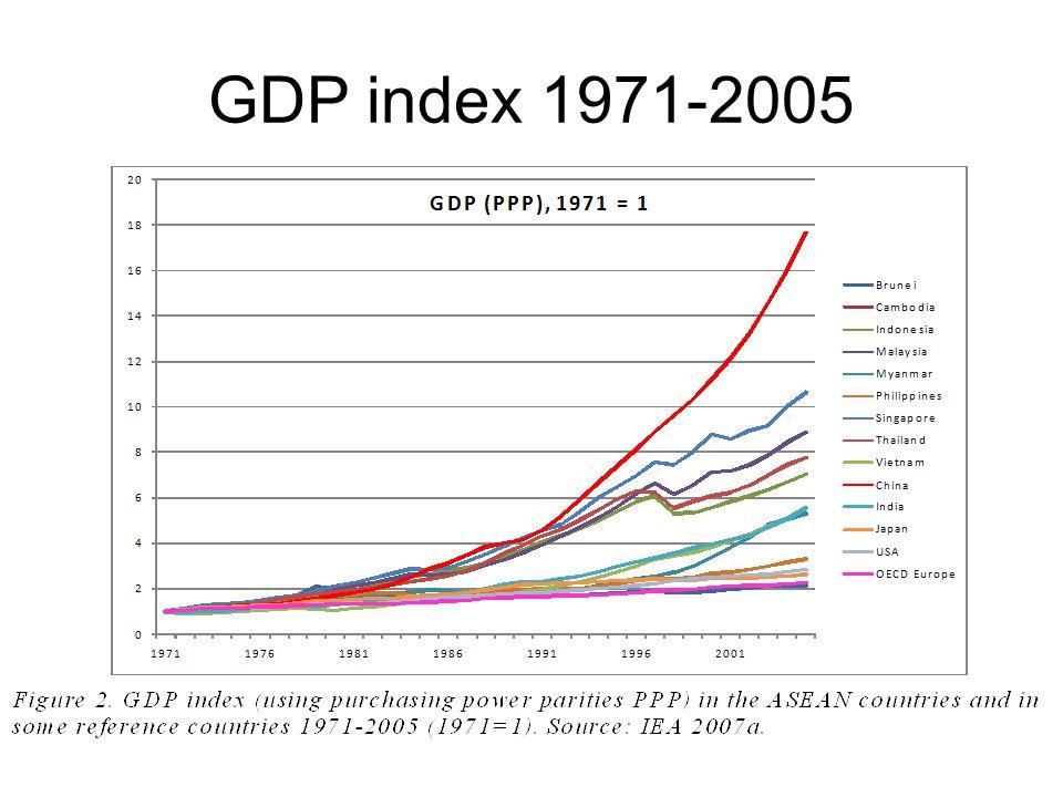 GDP index 1971-2005