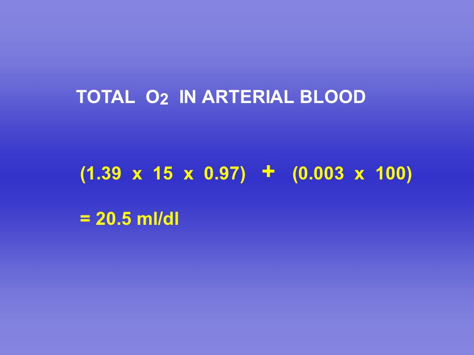 TOTAL O 2 IN ARTERIAL BLOOD (1.39 x 15 x 0.97) + (0.003 x 100) = 20.5 ml/dl