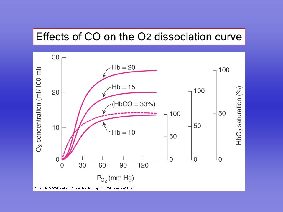 Effects of CO on the O 2 dissociation curve