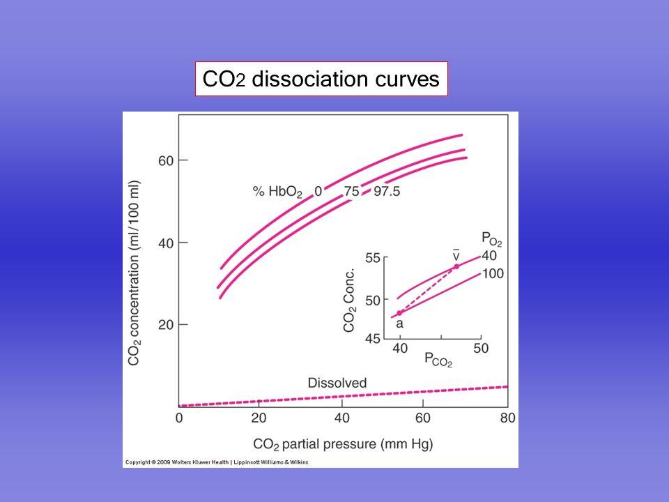 CO 2 dissociation curves
