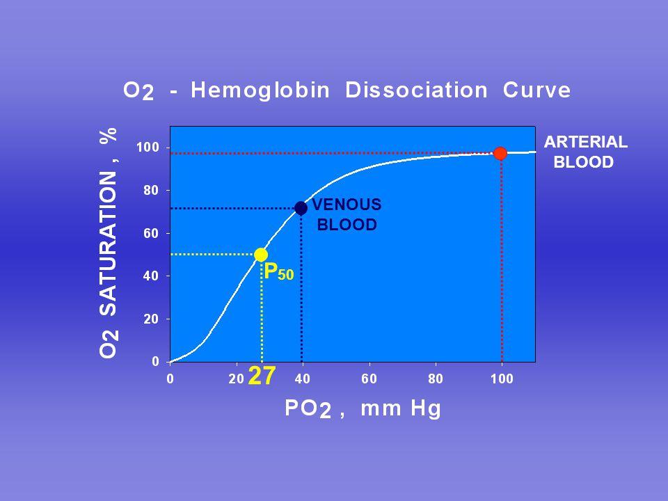 ARTERIAL BLOOD VENOUS BLOOD P 50 27
