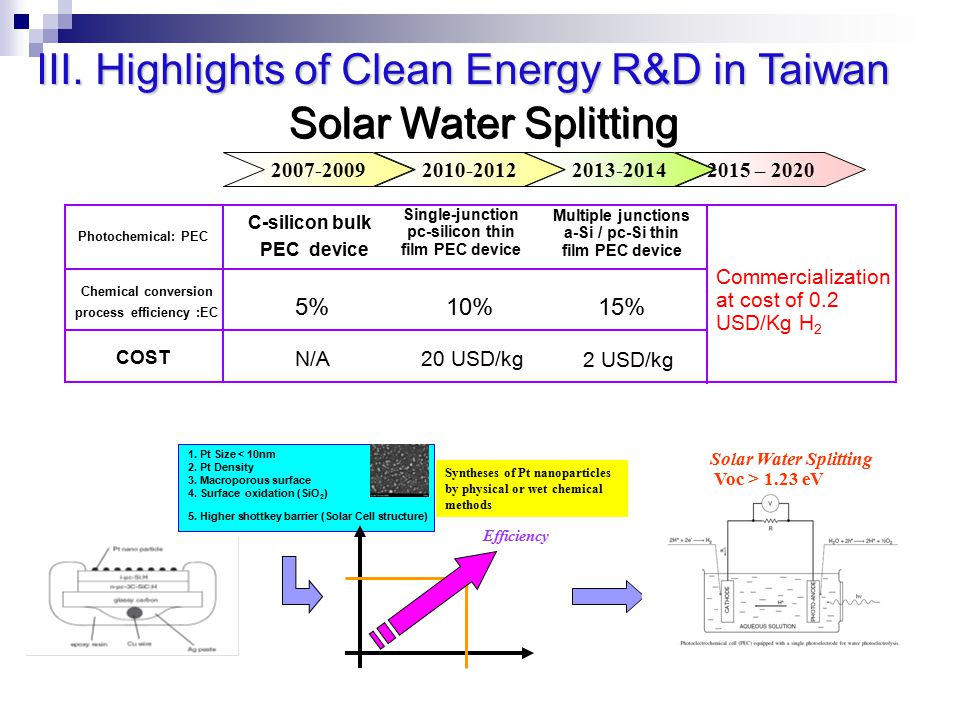 Solar Water Splitting 2007-20092010-20122013-20142015 – 2020 2 USD/kg 20 USD/kgN/A COST 15%10%5% Chemical conversion process efficiency :EC Multiple junctions a-Si / pc-Si thin film PEC device Single-junction pc-silicon thin film PEC device C-silicon bulk PEC device Photochemical: PEC 1.