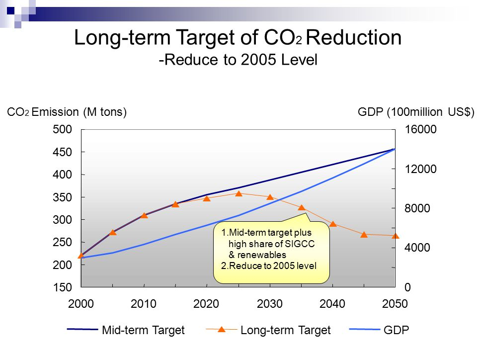 Long-term Target of CO 2 Reduction -Reduce to 2005 Level