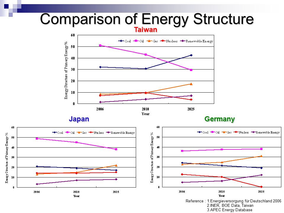 Comparison of Energy Structure Taiwan JapanGermany Reference : 1.Energieversorgung für Deutschland 2006 2.INER, BOE Data, Taiwan 3.APEC Energy Database
